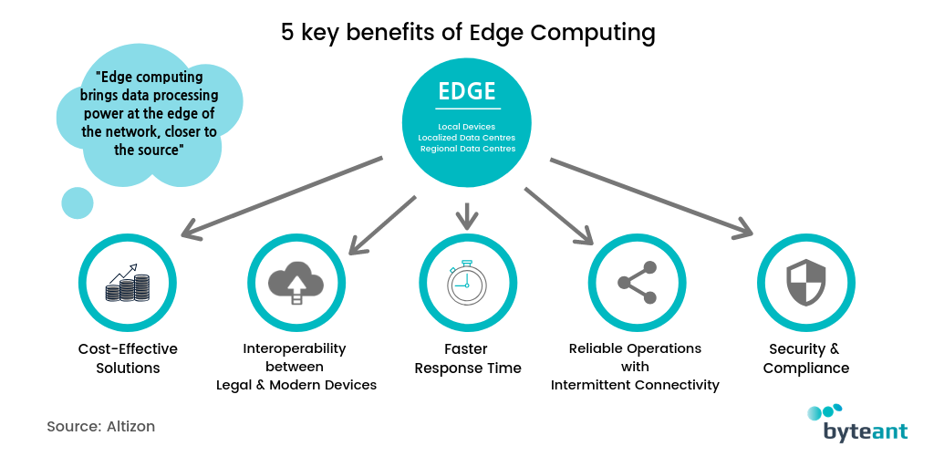 The five key benefits of edge computing by Byteant
