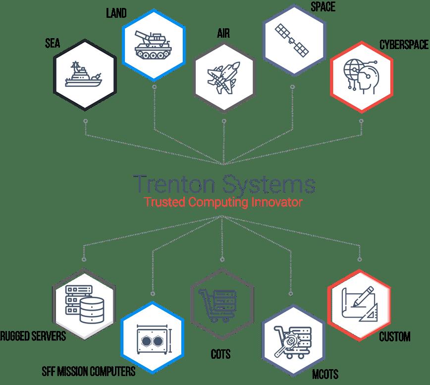 An infographic describing Trenton Systems