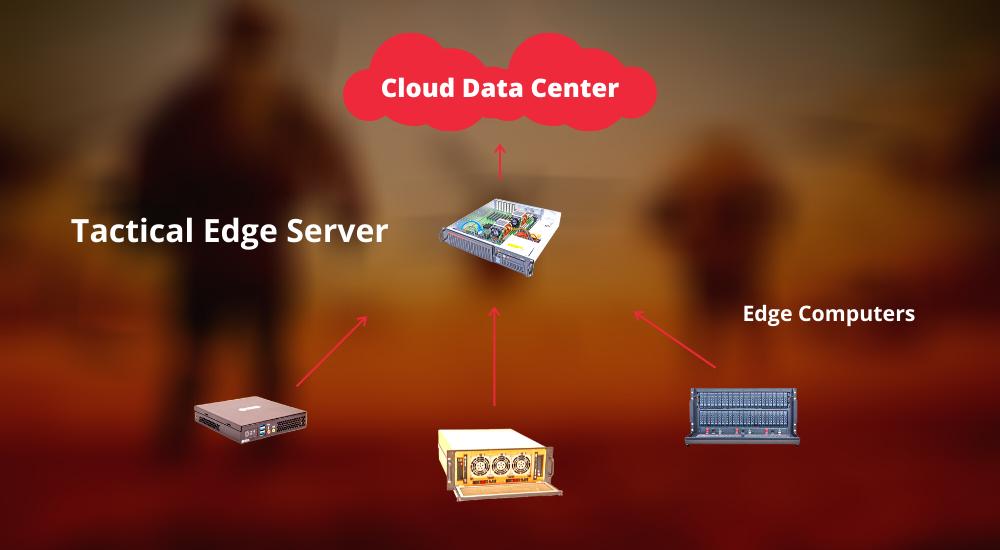 Edge computing diagram by Trenton Systems