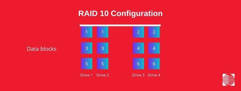RAID Levels: RAID 10