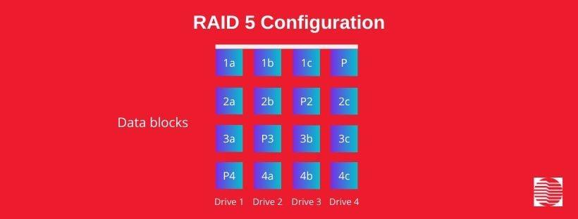 RAID Levels: RAID 5