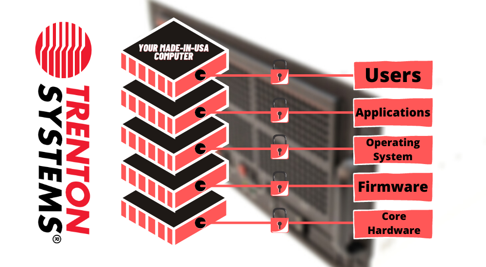 This is a graphic showcasing how Trenton Systems protects hardware, firmware, and software.