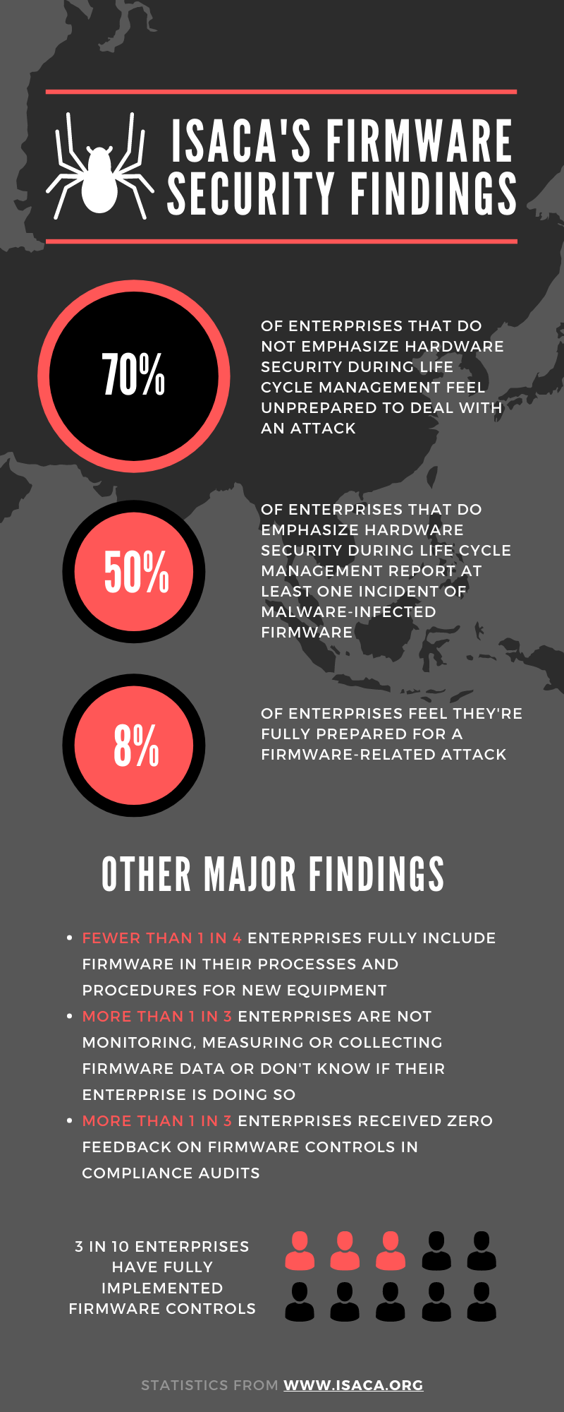 ISACA Firmware Security infographic by Trenton Systems