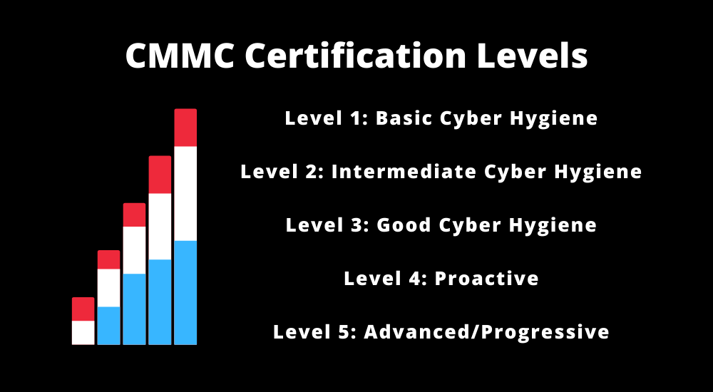 The five CMMC certification levels