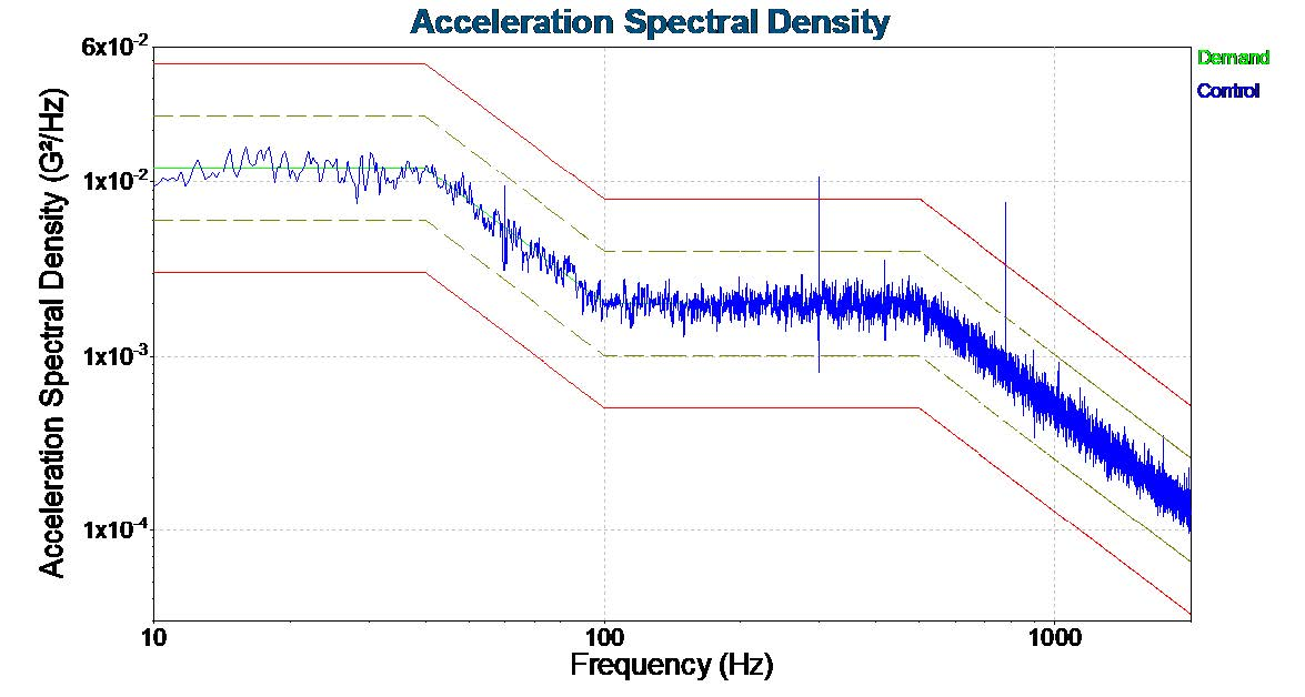 A DO-160G vibration test report for the Trenton Systems ION Rugged Mini PC