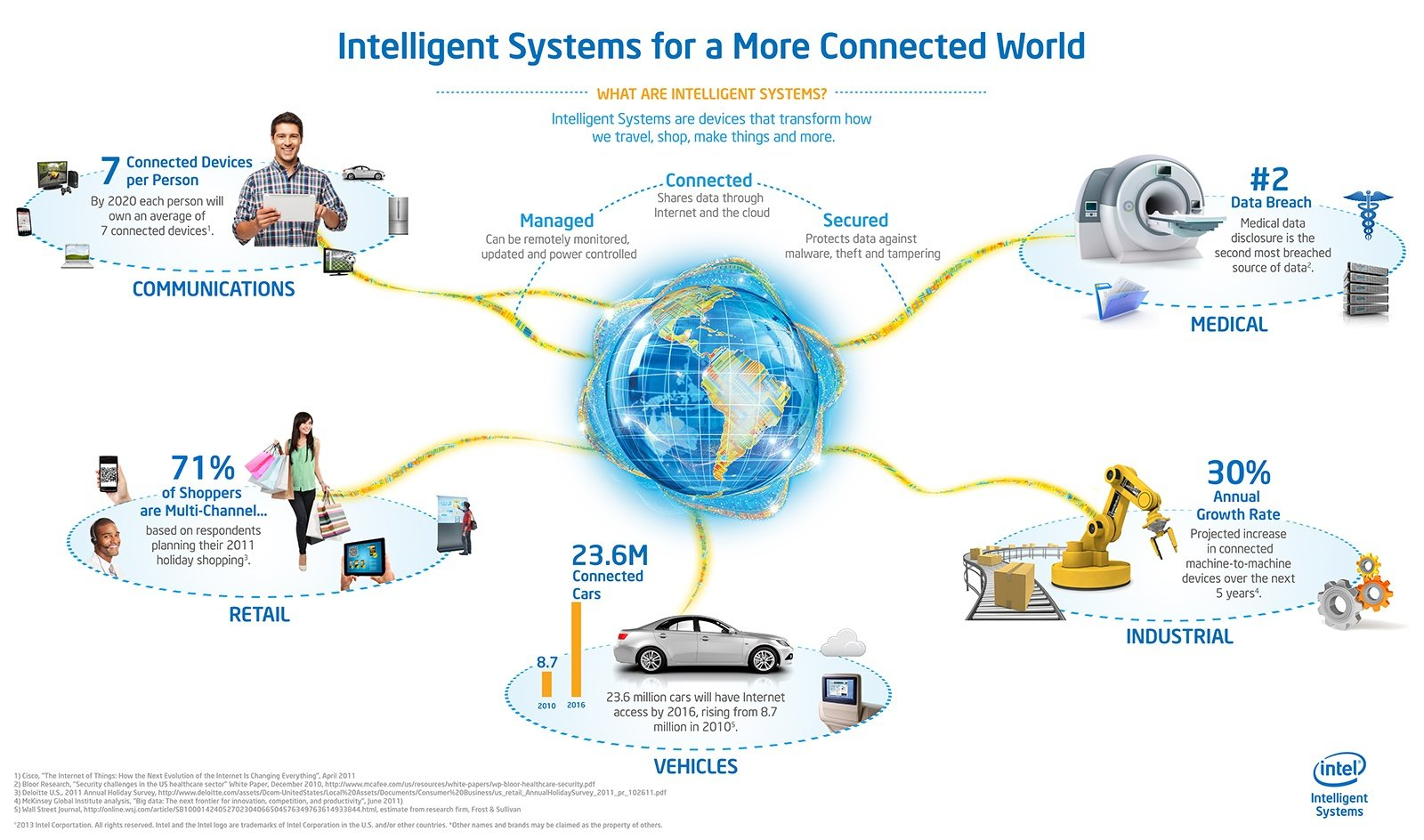 Intel-Internet-of-Things-Infographic