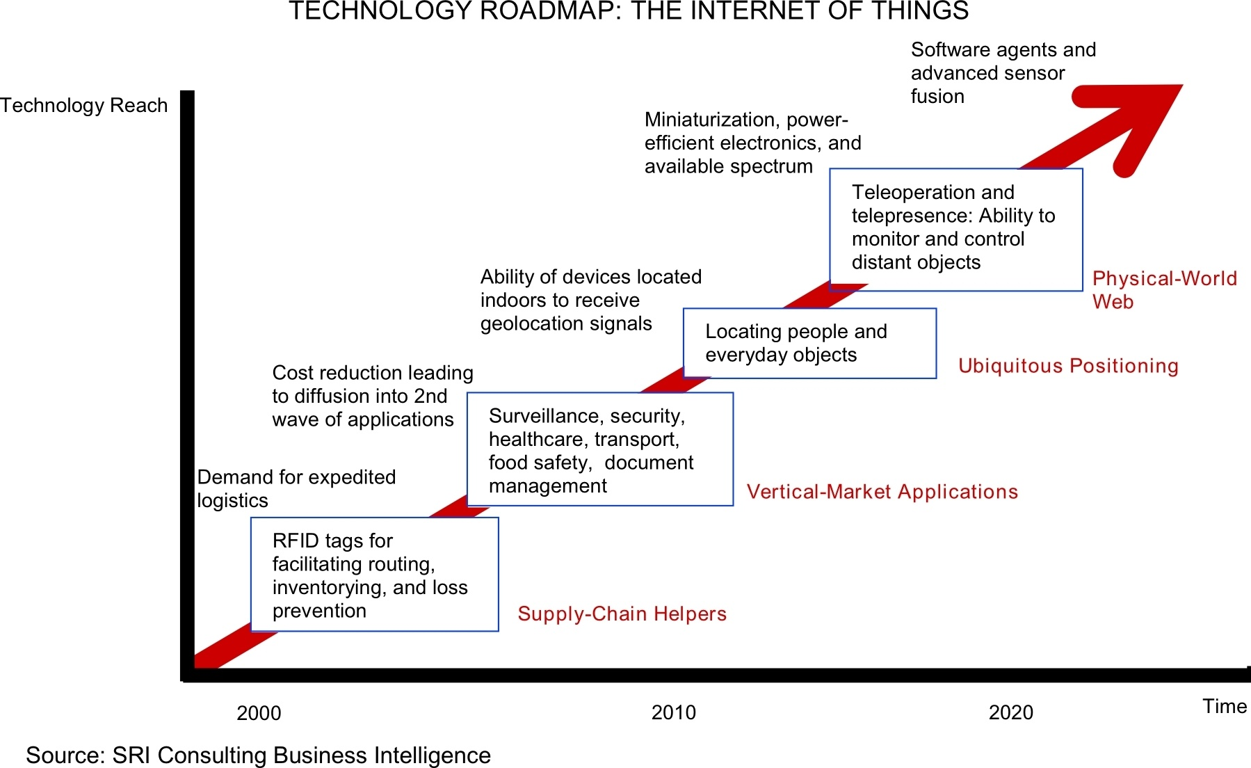 Internet-of-Things-Technology-Roadmap