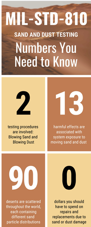 Sand Dust Infographic 1