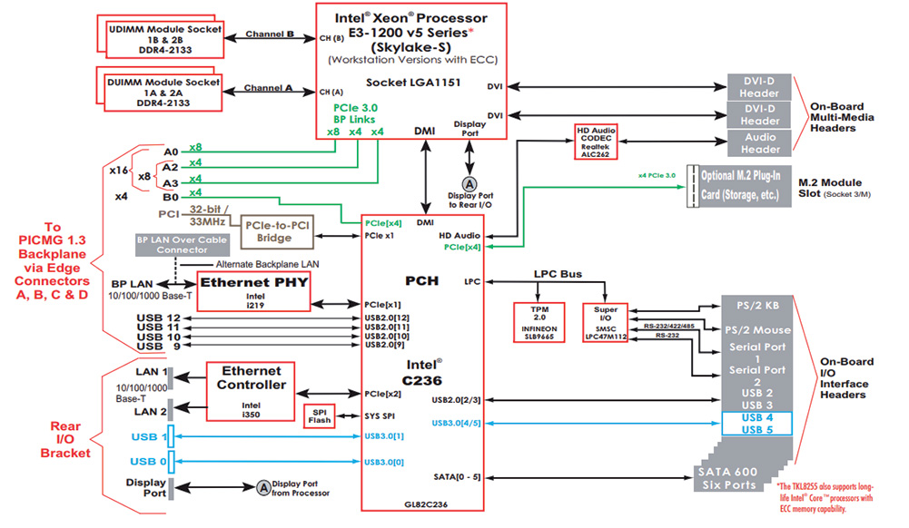 The block diagram for the TKL8255 processor board, used in the TMS4711 system