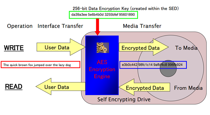 How a self-encrypting drive works