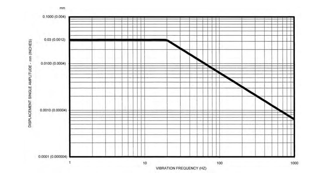 The graph of Vibration Acceptance Criteria for Type II Vibration, as found in MIL-STD-167-1A