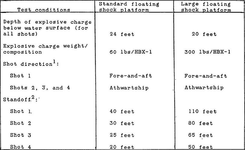 The Heavyweight Test Schedule as seen in MIL-S-901D