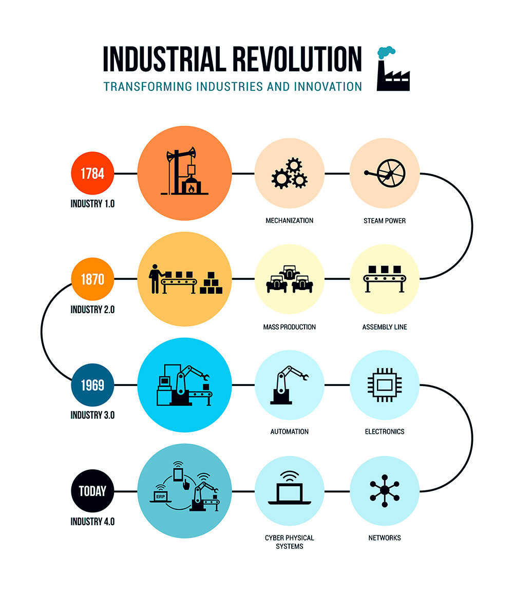 A graphic explaining the four industrial revolutions and how cyber-physical systems will be an integral part of the Fourth Industrial Revolution, or industry 4.0