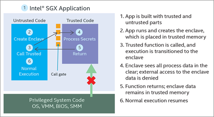 This is a brief explanation of how Intel SGX works, courtesy of Intel.