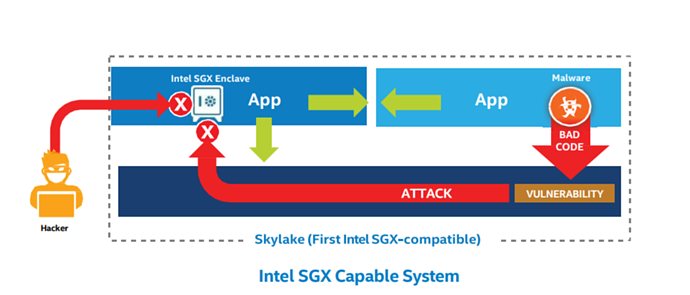 Intel SGX protects data by placing it in secure enclaves, or isolated, encrypted portions of memory, as this diagram by Intel illustrates.