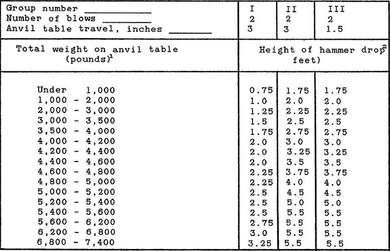 The Medium Weight Shock Machine Test Schedule as seen in MIL-S-901D