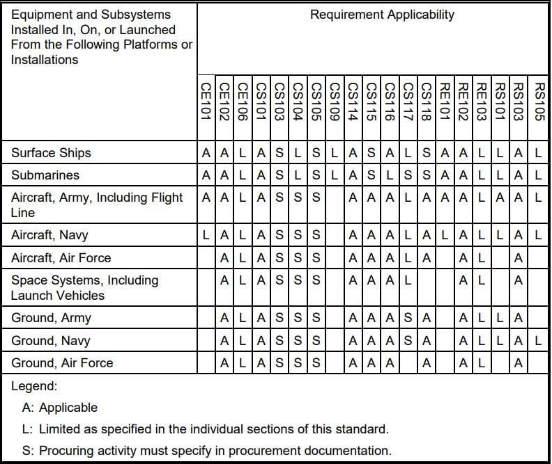 MIL-STD-461 Requirement Matrix