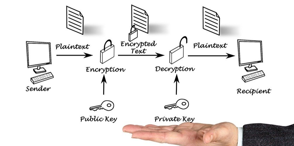 public key cryptography process