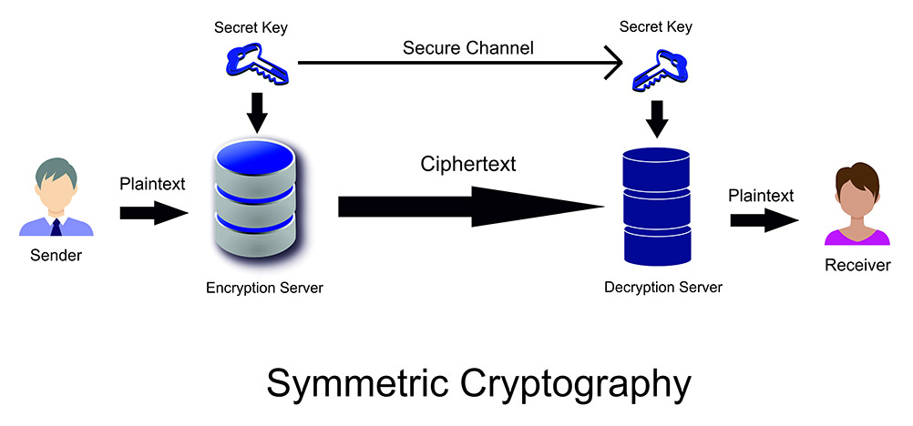 This is a graphic illustrating the symmetric cryptography process.