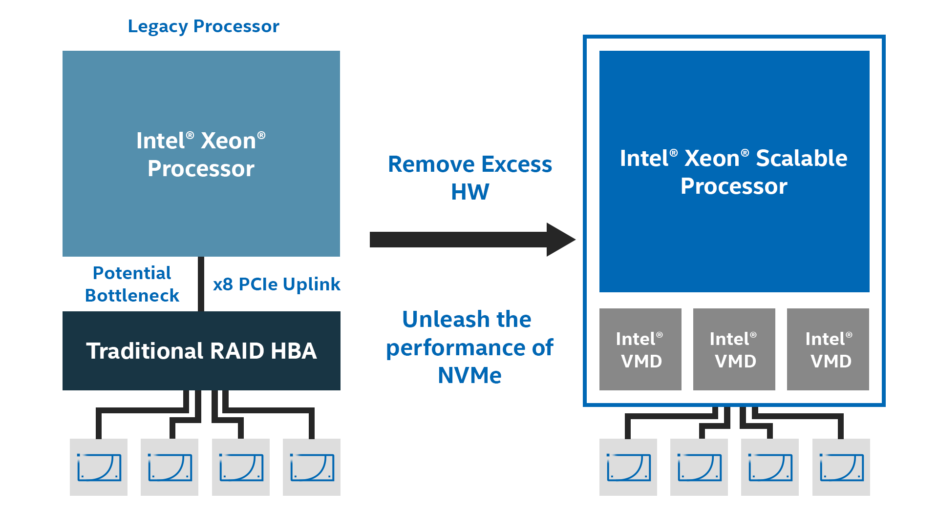 This is an graphic showcasing how Intel VROC removes excess hardware for RAID-confugred NVMe SSDs in newer-generation Intel Xeon Scalable Processors.